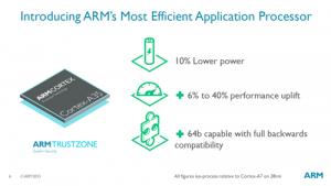 پردازنده جدید ARM با نام Cortex-A35