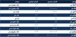 جدول واحد های اندازه گیری طول و وزن